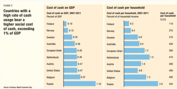 Gropay - Cost of cash on GDP and per household