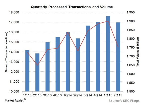 Gropay - Is Visa worried about Paypal? Visa card volumes are trending down