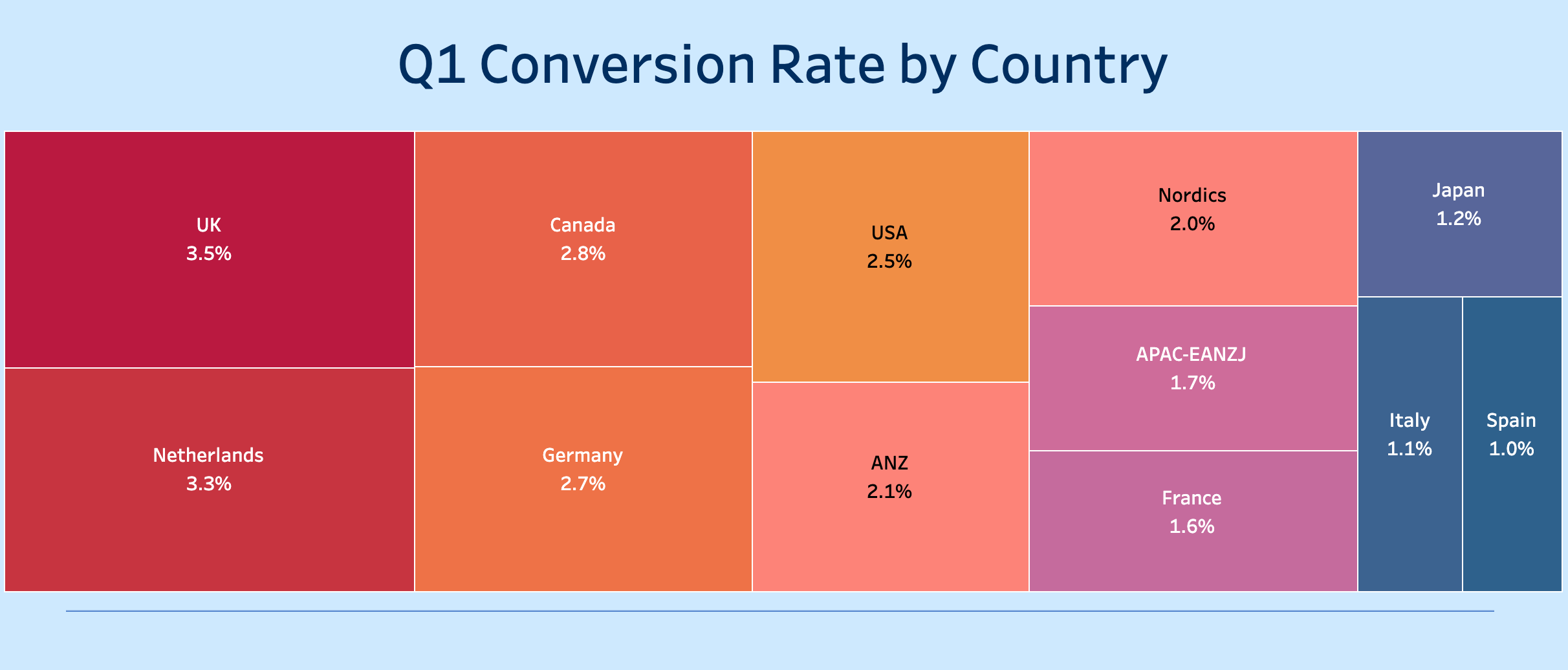 Gropay - Improving Online Conversion