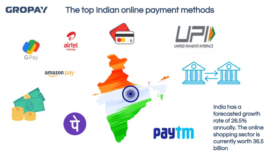 Gropay - China Payment Methods